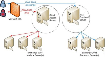 Migration Configuration for Exchange 2007